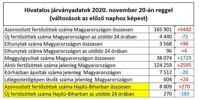 koronavírus táblázat - 2020. november 20.