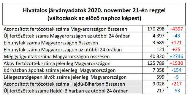 koronavírus - 2020. november 21.