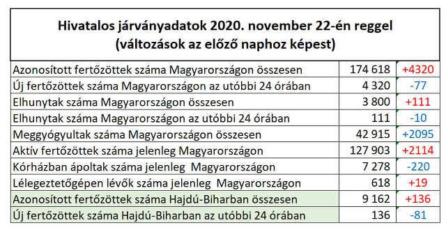 koronavírus - 2020. november 22.