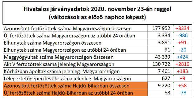 koronavírus - 2020. november 23.