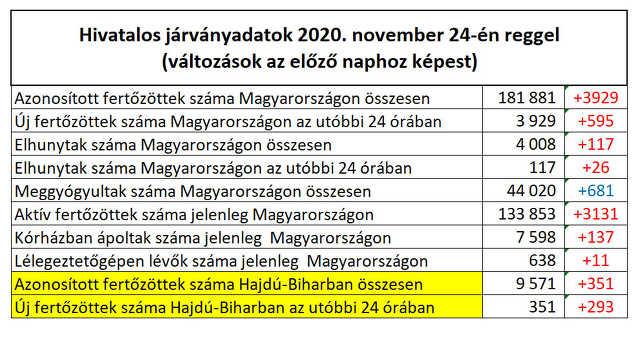 koronavírus - 2020. november 24.