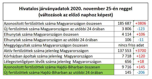 koronavírus - 2020. november 25.