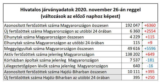 koronavírus - 2020. november 26.