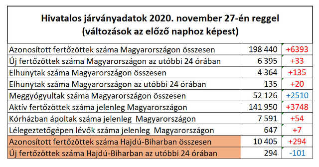 koronavírus - 2020. november 27.