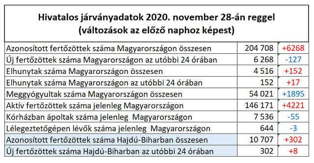 koronavírus - 2020. november 28.
