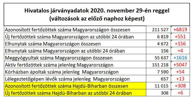 koronavírus - 2020. november 29.