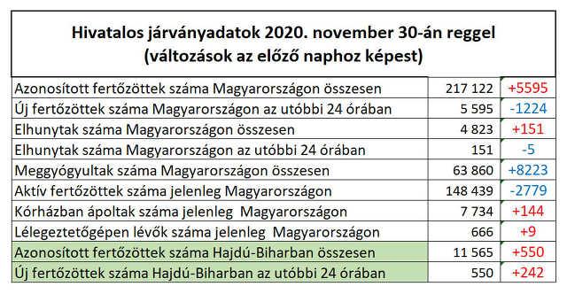 koronavírus - 2020. november 30.