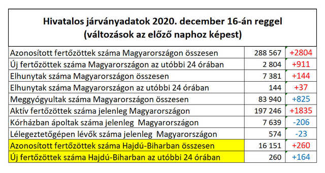 koronavírus - 2020. december 16.