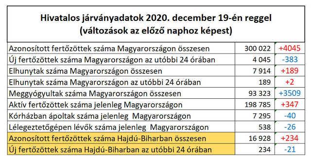 koronavírus - 2020. december 19.