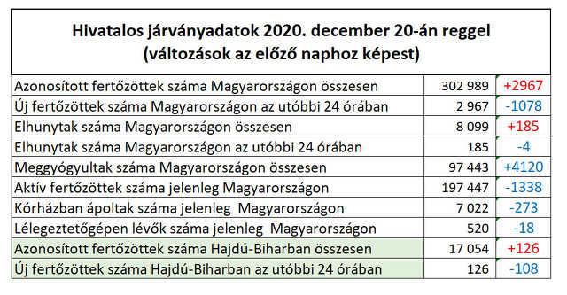 koronavírus - 2020. december 20.