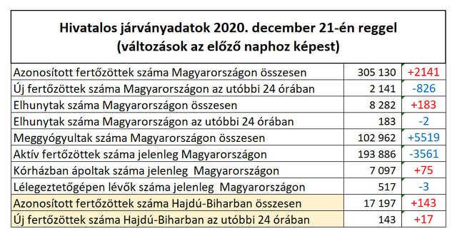 koronavírus - 2020. december 21.