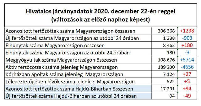 koronavírus - 2020. december 22.