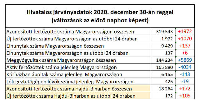 koronavírus - 2020. december 30.