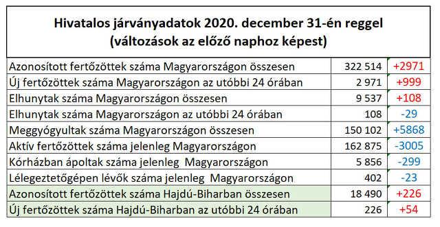 koronavírus - 2020. december 31.