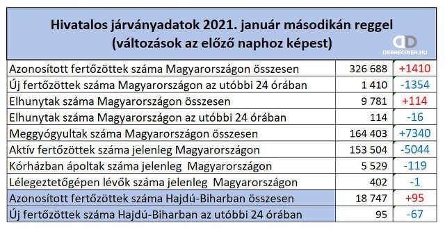 koronavírus - 2021. január 2.