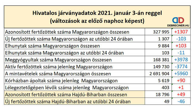 koronavírus - 2021. január 3.