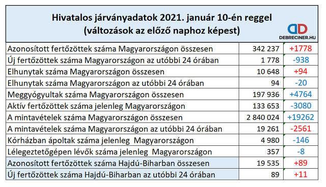 koronavírus - 2021. január 10.