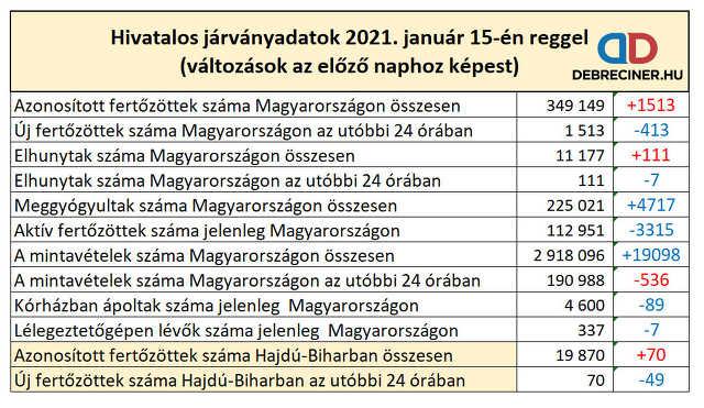 koronavírus - 2021. január 15.