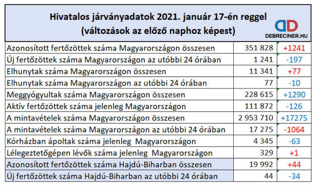 koronavírus - 2021. január 17.