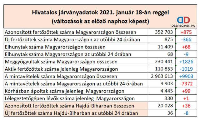 koronavírus - 2021. január 18.