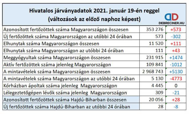 koronavírus - 2021. január 19.