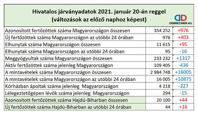 koronavírus - 2021. január 20.