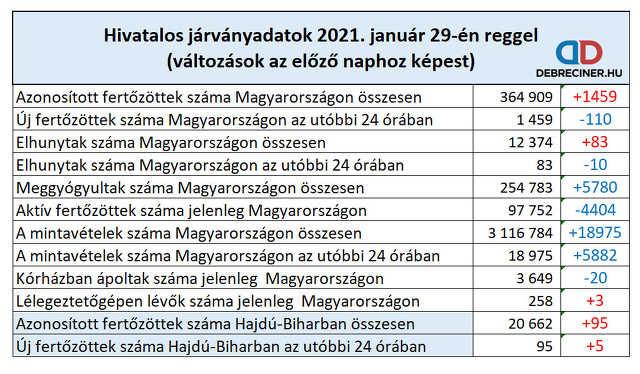 koronavírus - 2021. január 29.