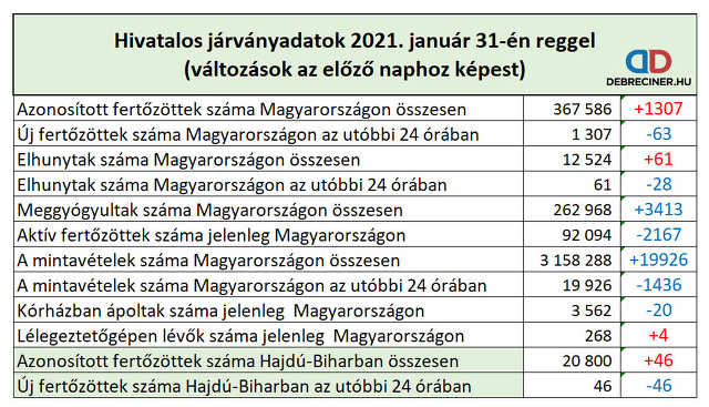 koronavírus - 2021. január 31.