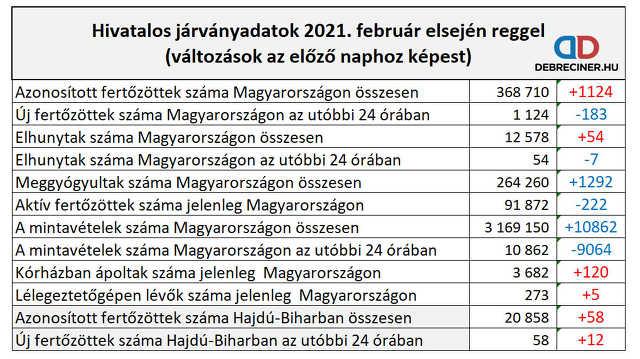 koronavírus - 2021. február 1.