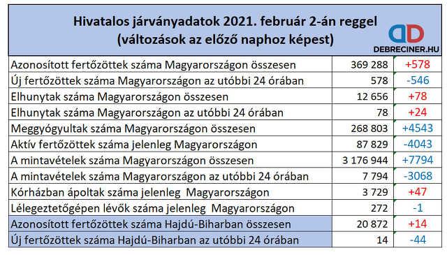 koronavírus - 2021. február 2.