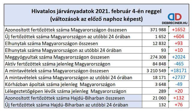 koronavírus - 2021. február 4.
