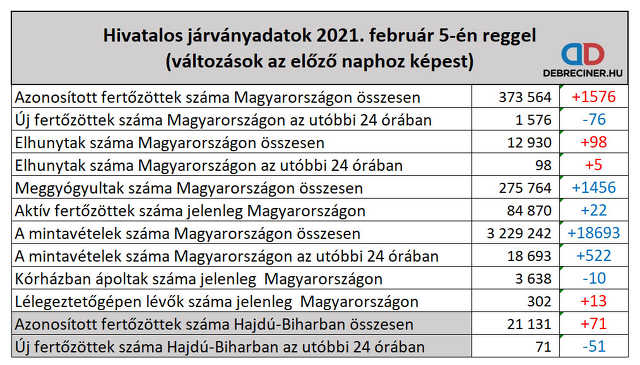koronavírus - 2021. február 5.