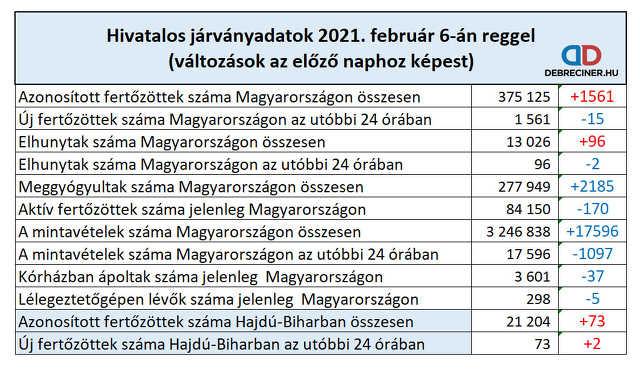 koronavírus - 2021. február 6.