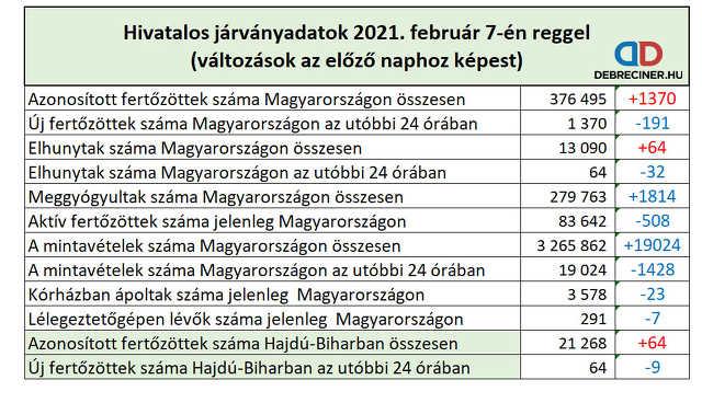 koronavírus - 2021. február 7.