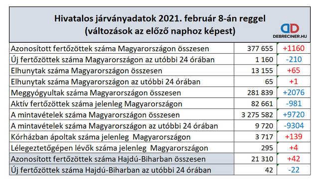 koronavírus - 2021. február 8.