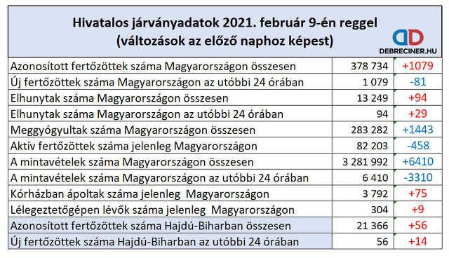 koronavírus - 2021. február 9.