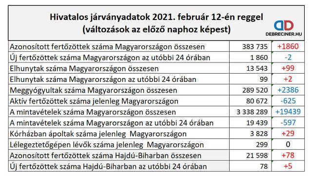 koronavírus - 2021. február 12.