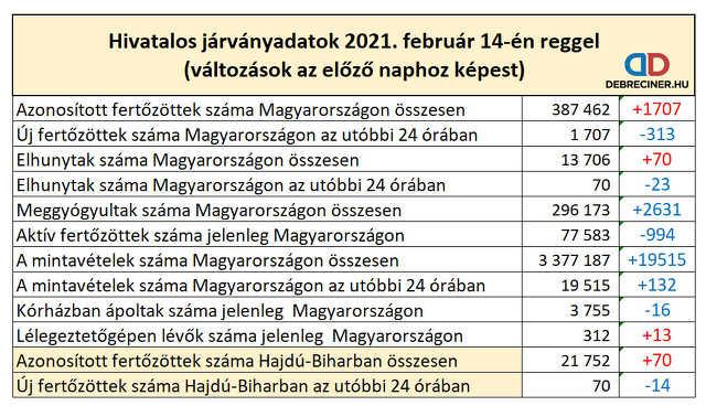 koronavírus - 2021. február 14.