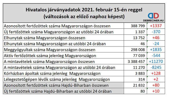 koronavírus - 2021. február 15.