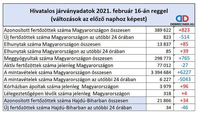 koronavírus - 2021. február 16.