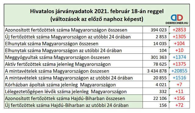 koronavírus - 2021. február 18.