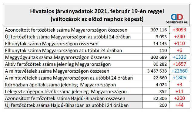 koronavírus - 2021. február 19.