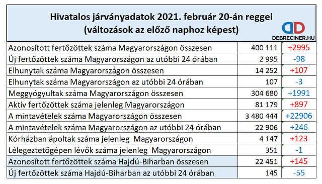 koronavírus - 2021. február 20.