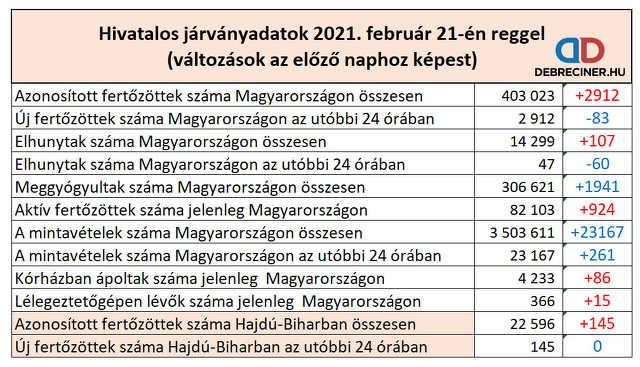 koronavírus - 2021. február 21.