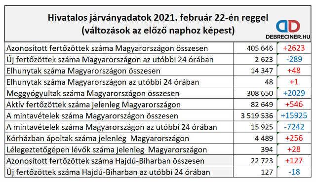 koronavírus - 2021. február 22.