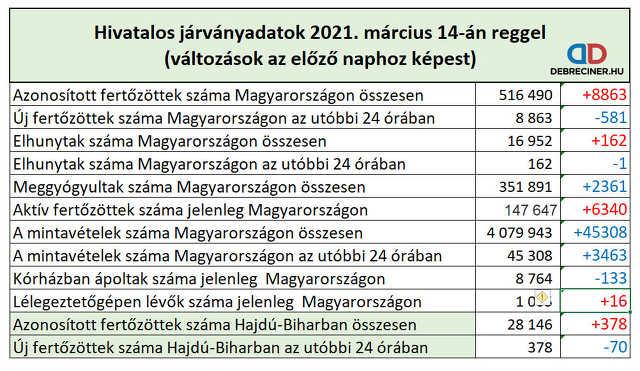 koronavírus - 2021. március 14.