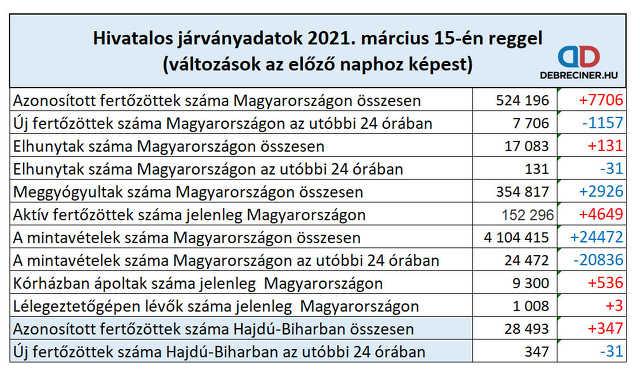 koronavírus - 2021. március 15.