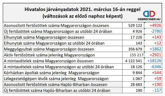koronavírus - 2021. március 16.