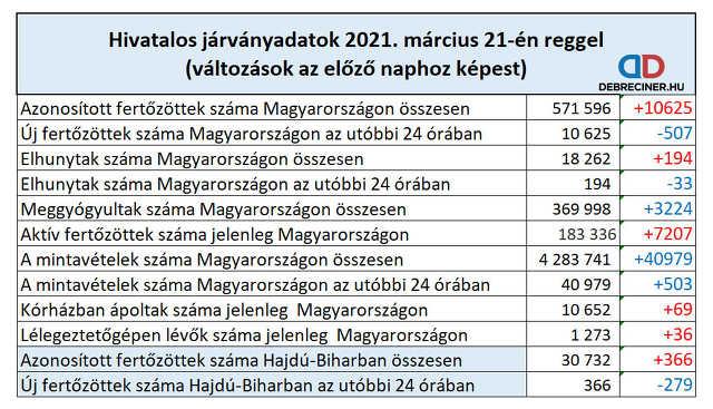 koronavírus - 2021. március 21.