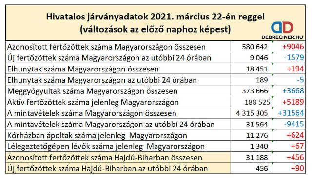 koronavírus - 2021. március 22.